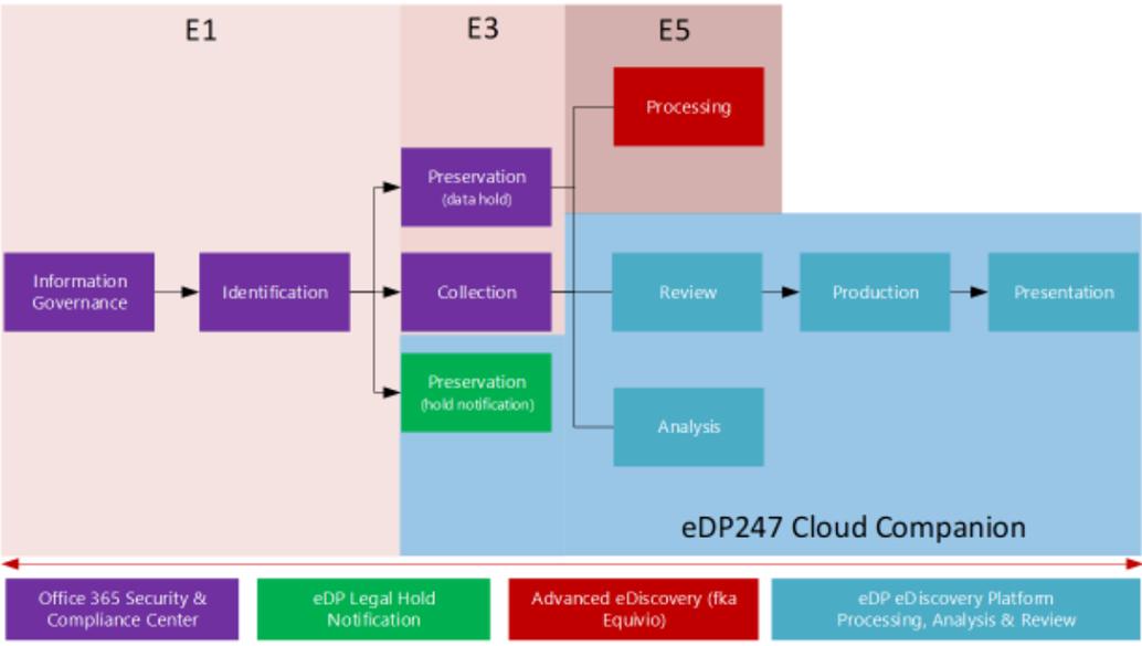 EDRM Workflow