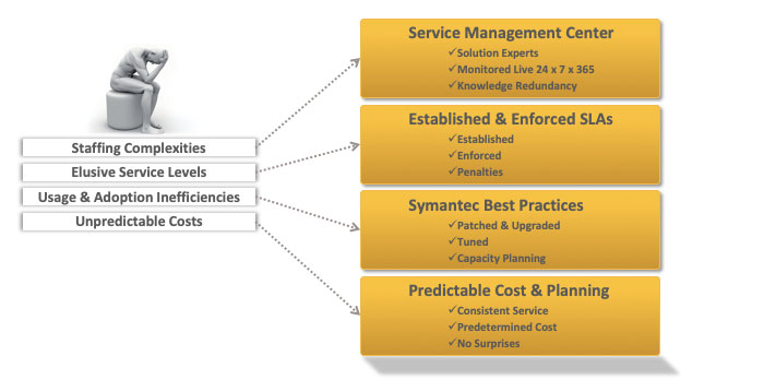 managd services